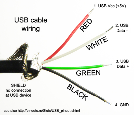 tkj electronics fez panda and usb host rh blog tkjelectronics dk micro usb wire schematic usb wire pinout color