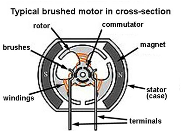 Brushed dc motor diagram electrical drawing wiring diagram rc electric motor diagram simple electric motor wiring diagrams rh parsplus co brushed dc motor driver ccuart Image collections
