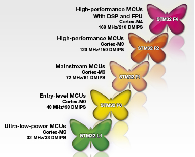 TKJ Electronics » Review: STM32F4-DISCOVERY