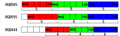 Figure 1.2 - Several formats RGB color, it is appreciated that the numbering corresponds to the number of bits used respectively.