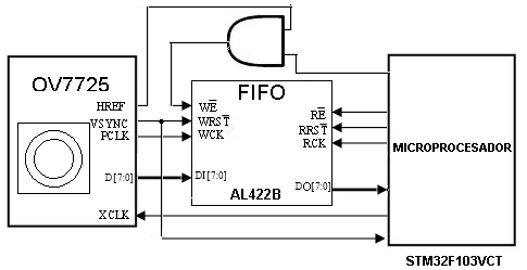 TKJ Electronics » Color object tracking with STM32 + OV7725