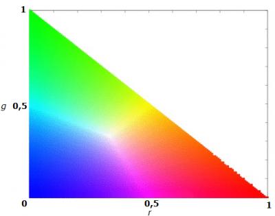 Figure 2.3 - Color spectrum