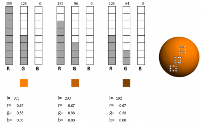 Figure 2.4 - Three different color pixels are chosen in an orange sphere to analyze their properties.