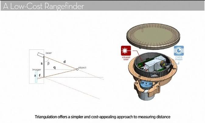 TKJ Electronics » Handheld XV-11 LIDAR with STM32F429 and MATLAB