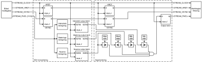 Logic diagram of color segmentation process