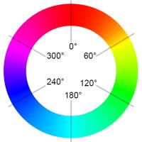Hue circle