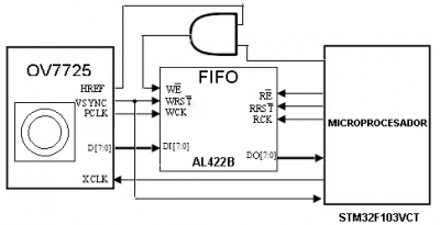 Figure 1.5 - Diagram of communication between the camera and the microcontroller OV7725.