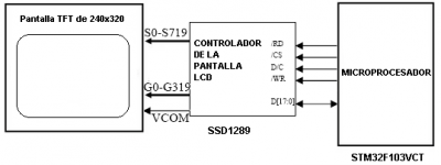 Figure 1.6 - Diagram of communication between the display and the microcontroller.
