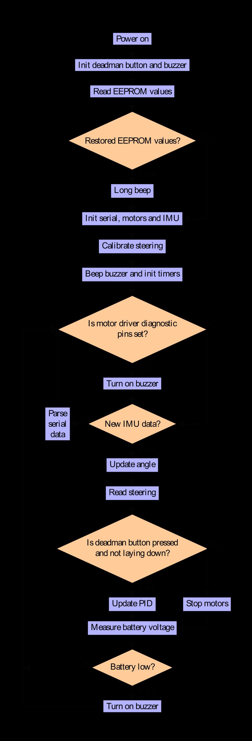 Flowchart of the code