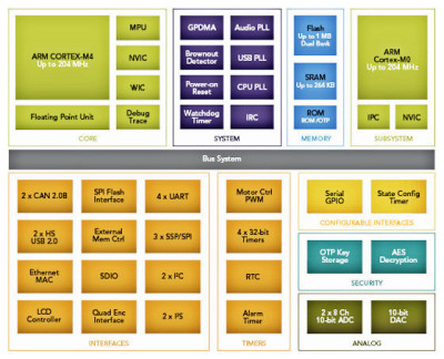 NXP LPC4350 Block diagram